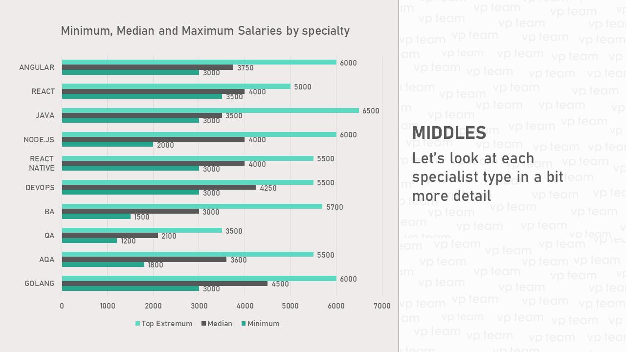 Максимальные, средние и минимальные зарплатные ожидания среди middle-специалистов