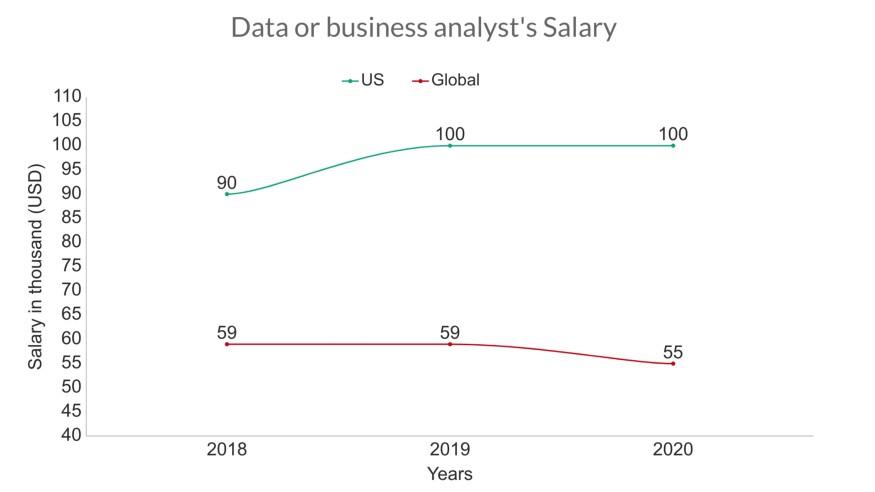 Аналитик данных или бизнес-аналитик