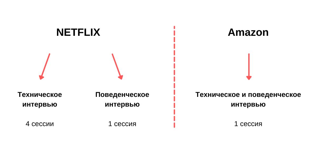 Разница в организации собеседований в Netflix и Amazon