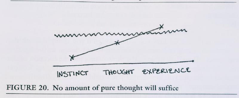 Из книги XP Explained. Изначально эта схема иллюстрировала качество проектирования, поэтому представьте, что пороговый уровень еще выше.