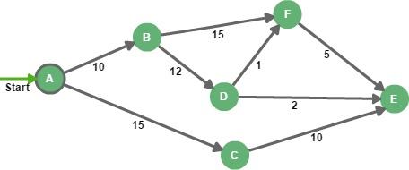 Алгоритм Дейкстры / levelup.gitconnected.com