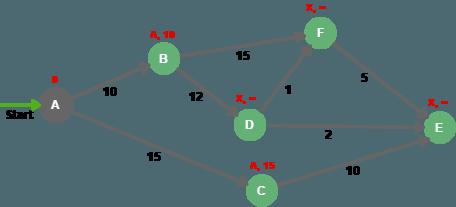 Алгоритм оценивает расстояние до соседних узлов / baeldung.com