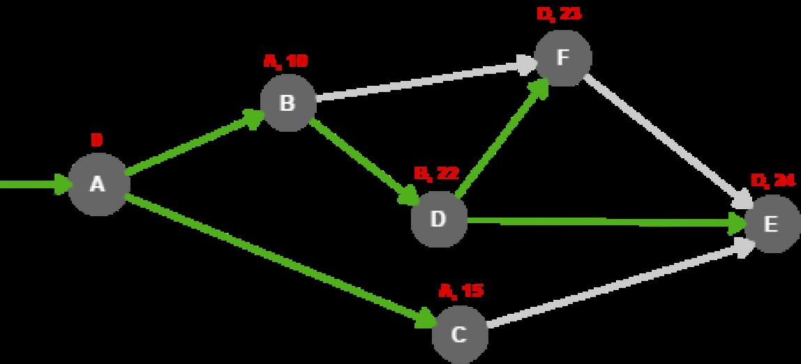 Алгоритм / baeldung.com