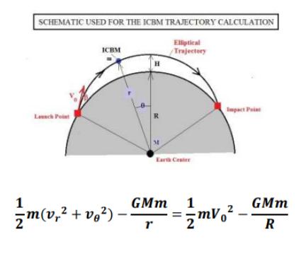 Пример задачи и уравнения, которые решали программистки ENIAC Источник: https://mae.ufl.edu/~uhk/ICBM.pdf