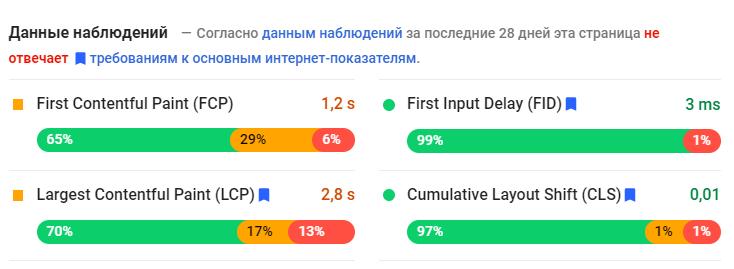 Данные наблюдений сайта