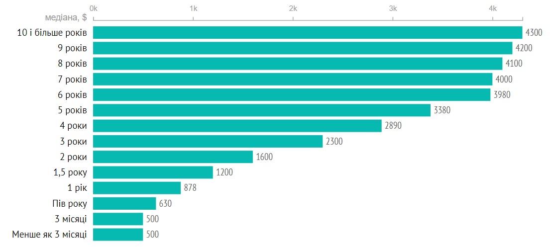 Рост зарплаты разработчика в зависимости от опыта работы