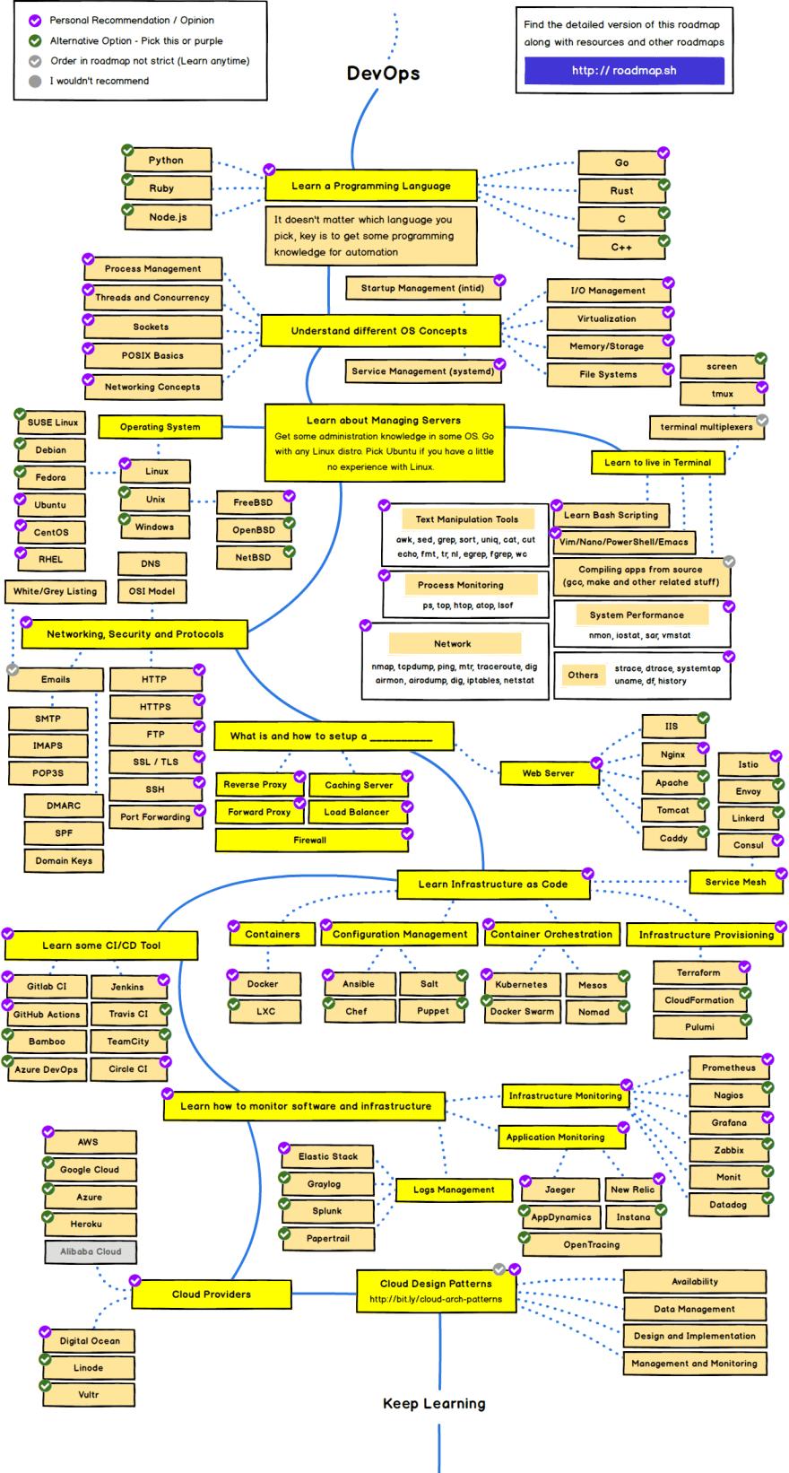 Дорожная карта DevOps-инженера