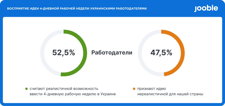 Реально ли ввести четырехдневку в Украине