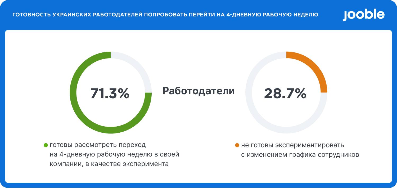 Готовность украинских работодателей перейти на четырехдневку