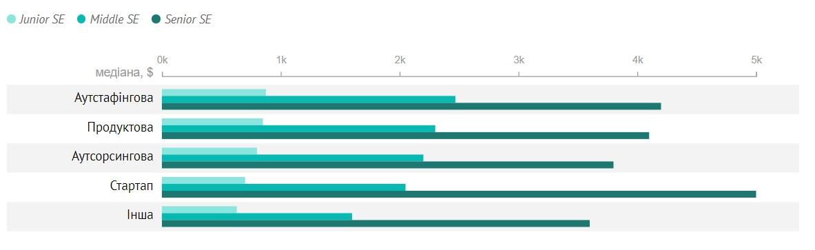 Уровень зарплаты разработчика в зависимости от типа компании