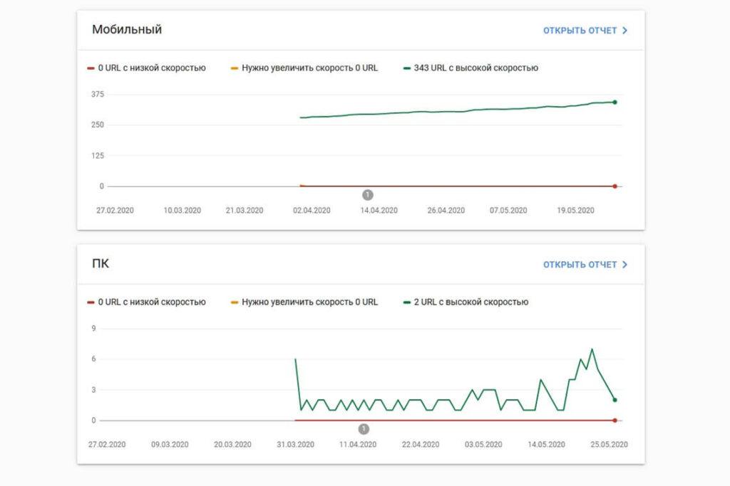 Отчет Core Web Vitals