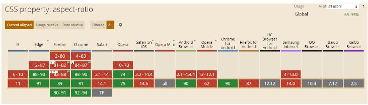 Поддержка CSS свойства aspect-ratio
