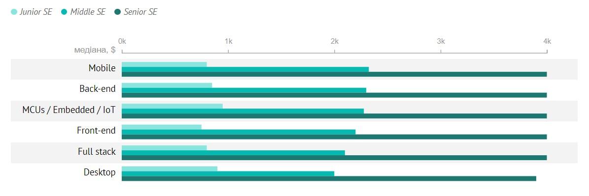 Уровень зарплаты разработчиков в зависимости от специализации
