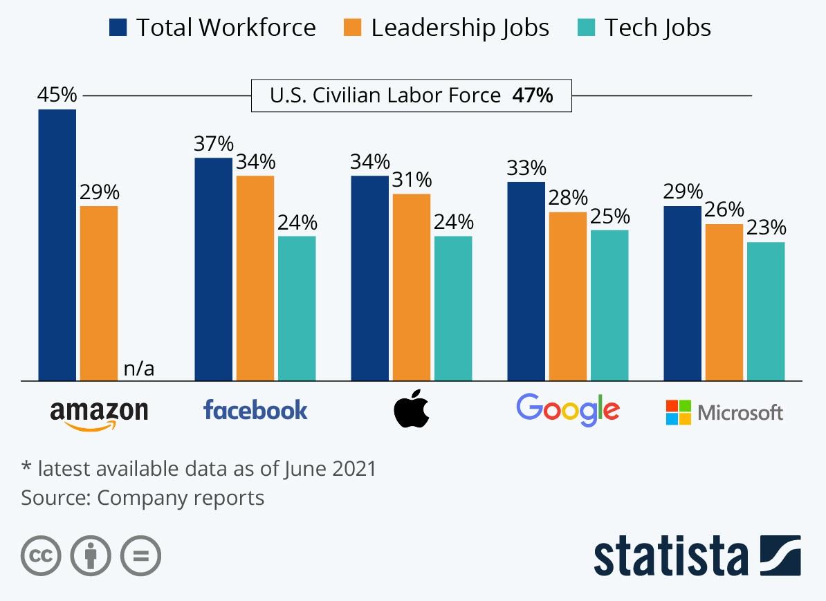 В Apple или Google чаще берут на работу женщин? Инфографика