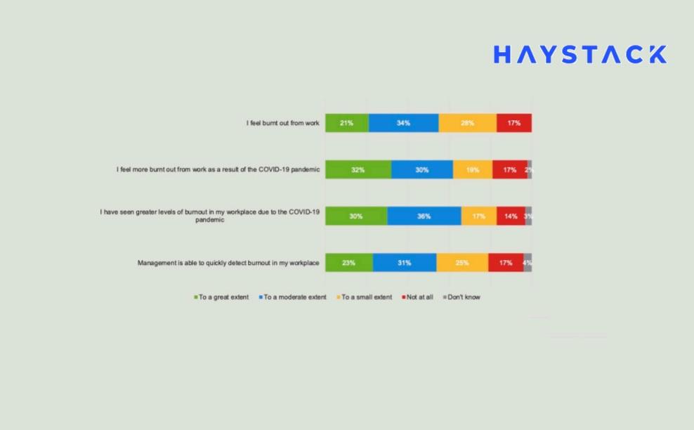 83% разработчиков сообщили об ощущении эмоционального выгорания