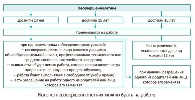 Схема предоставлена Викторией Придатко