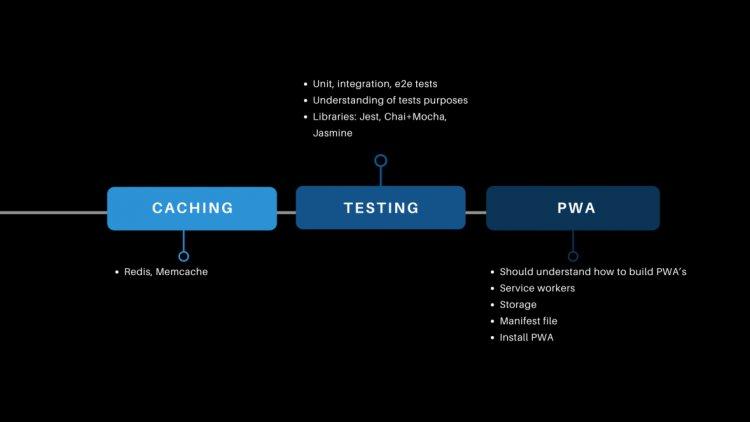 Матрица компетенций Full-Stack Developer