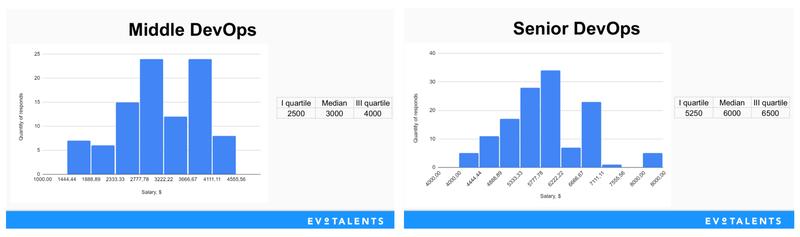 На какую зарплату рассчитывают DevOps-инжерены