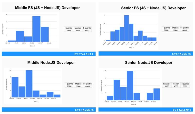 На какую зарплату рассчитывают FS- и Node.JS-разработчики