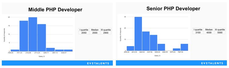 На какую зарплату рассчитывают PHP-разработчики