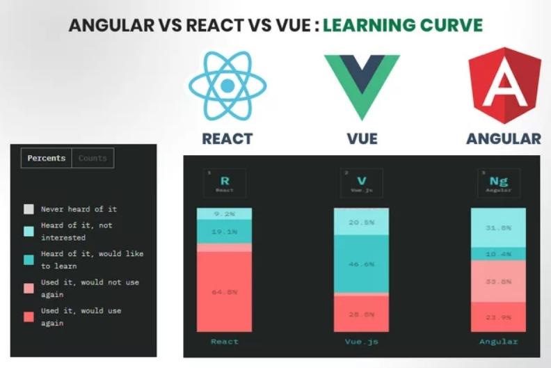 Популярность React, Vue и Angular