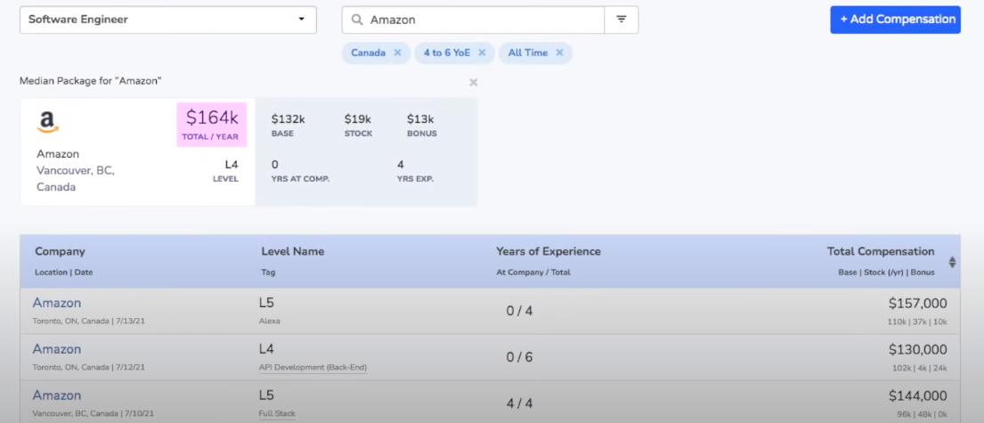 Зарплата разработчика в Amazon в Канаде