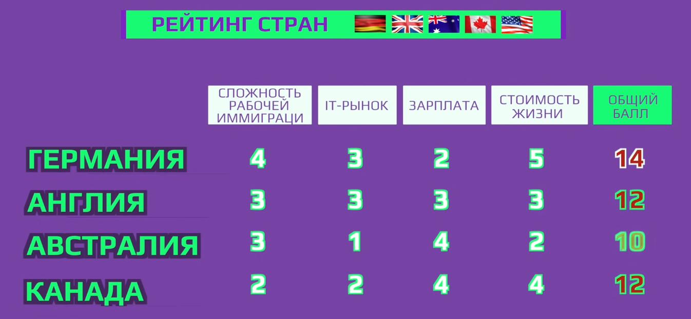 Рейтинг стран для IT-иммиграции по версии Виктории Бородиной