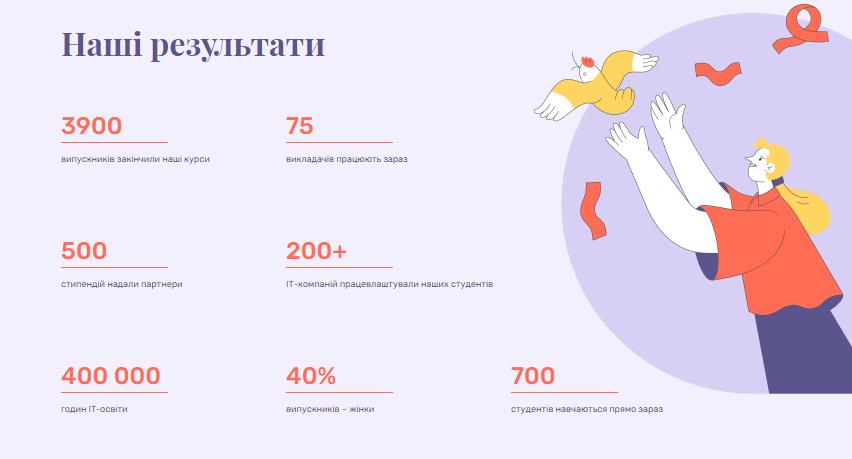Результаты Beetroot Academy в цифрах. Скриншот с сайта академии