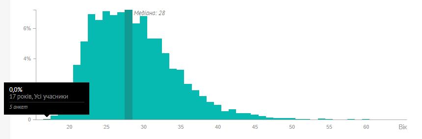 Статистика возраста IT-специалистов в Украине. Скриншот с сайта DOU