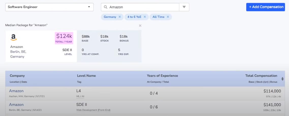 Зарплата разработчика в Amazon в Германии