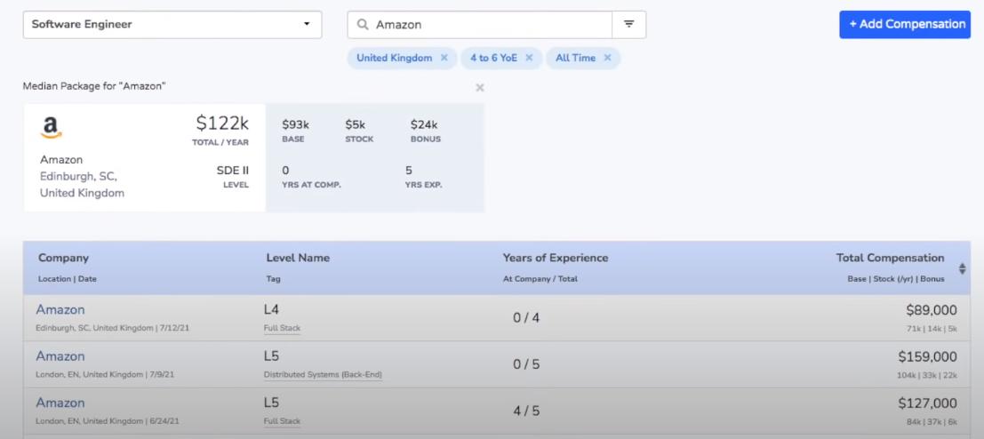 Зарплата разработчика в Amazon в Великобритании
