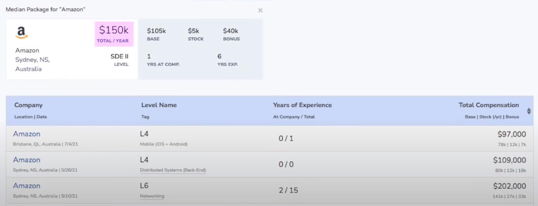 Зарплата разработчика в Amazon в Австралии