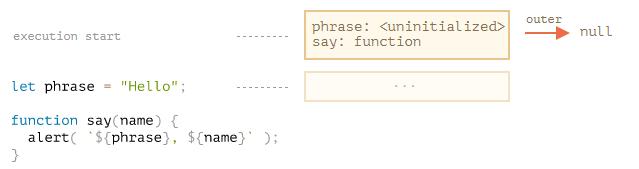 Пример с функцией say(name)