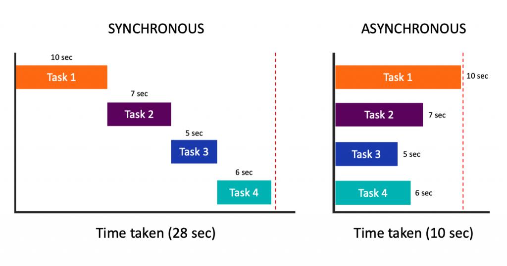 О том, как работает асинхронная функция в одной картинке