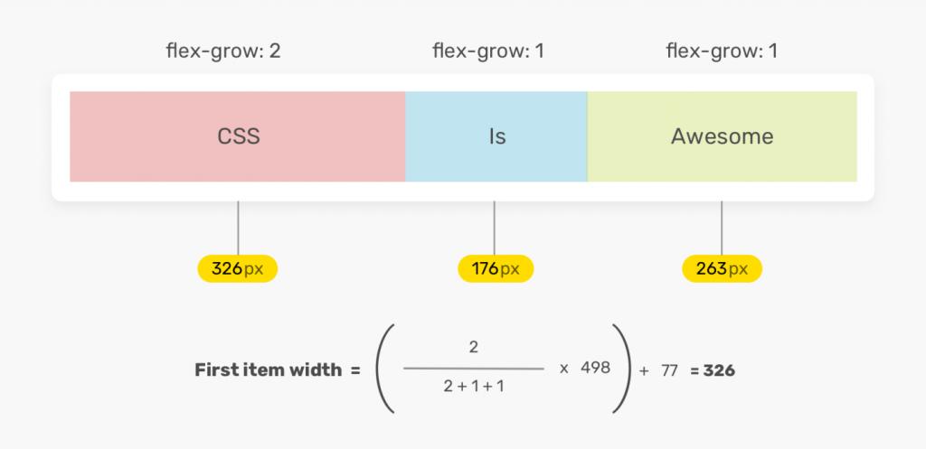 Задача: как будет распределяться свободное пространство, если flex-grow имеет разные значения