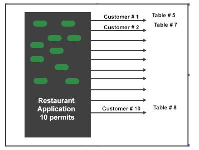 Очередь в ресторан / media.geeksforgeeks.org