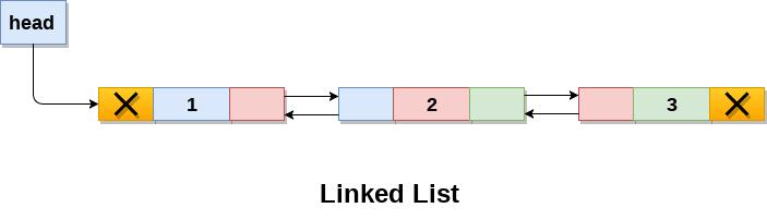 Вторая имплементация интерфейса List — класс LinkedList