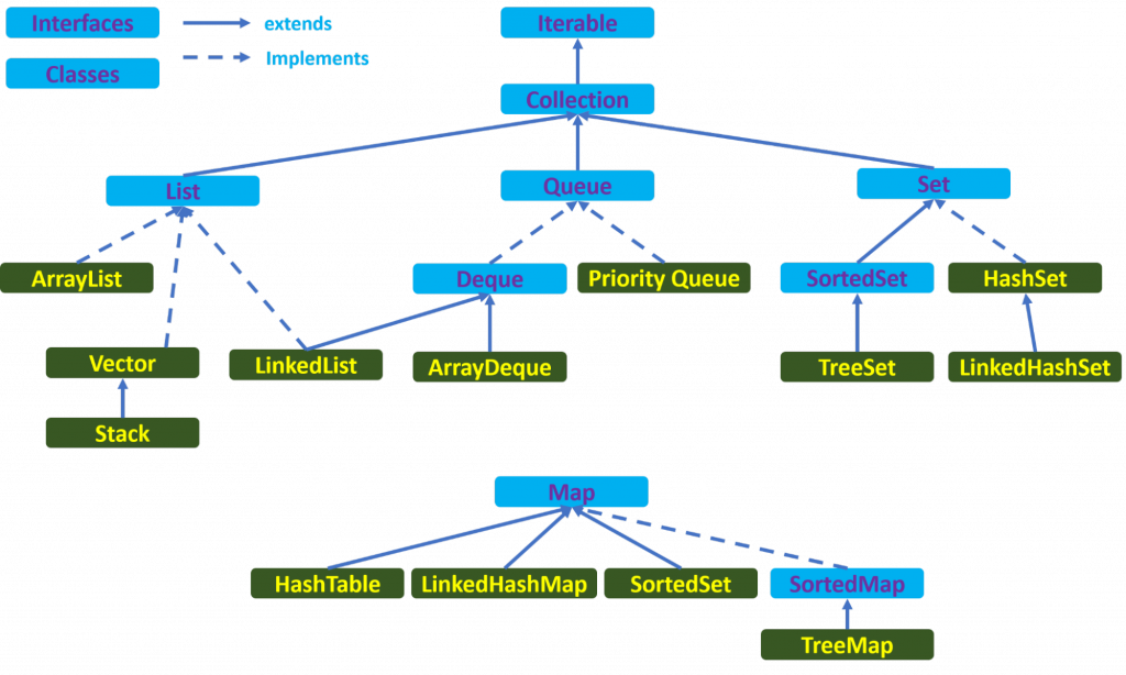 Структура Java Collections Framework