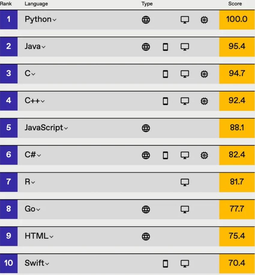 Топ языков программирования