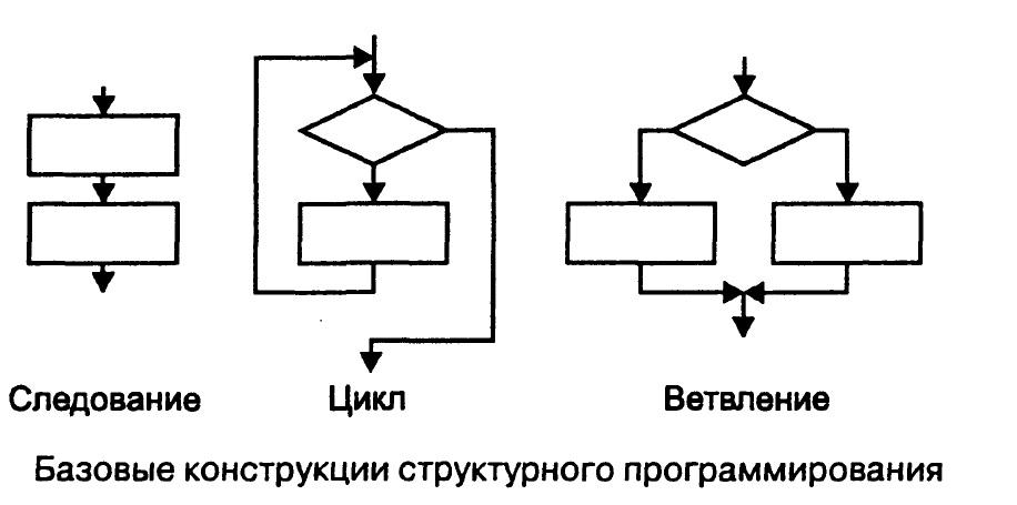 Источник: https://itandlife.ru/programming/cpp/bazovye-konstrukcii-strukturnogo-programmirovaniya-v-c/