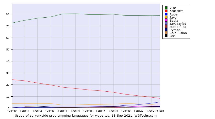 Ruby — единственный серверный веб-язык, который значительно вырос за последнее десятилетие - и ближайшая оставшаяся «угроза» для PHP, несмотря на то, что его присутствие составляет всего 6,5%.
