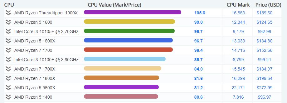 Топ-10 производительных процессоров по соотношению цена/производительность Источник: https://www.cpubenchmark.net/cpu_value_available.html