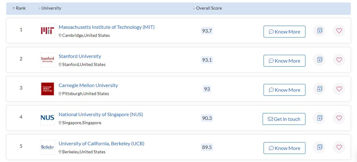 Скриншот рейтинга QS World University Rankings
