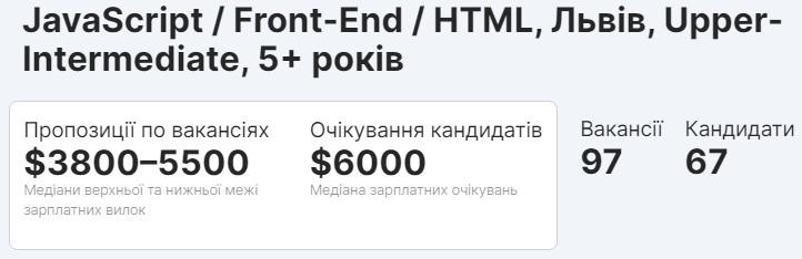 Ситуация на рынке Lead Web Developer