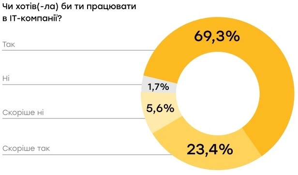 69,3% студентов хотят попасть в IT