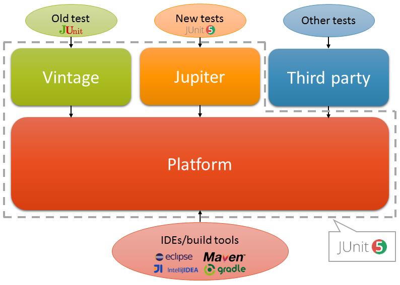 JUnit 5 состоит из трех отдельных пакетов, которые можно подключать независимо друг от друга