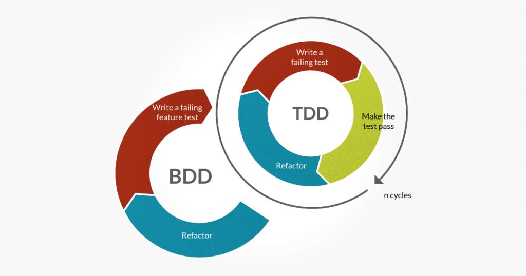 BDD позволяет «предугадать», как поведет себя пользователь используя продукт в соответствии с требованиями, которые записаны в техдокументации