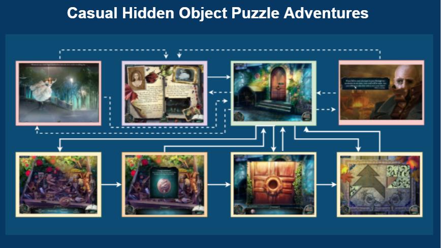Под патронатом этой славной компании был создан целый класс приключенческих игр по поиску предметов