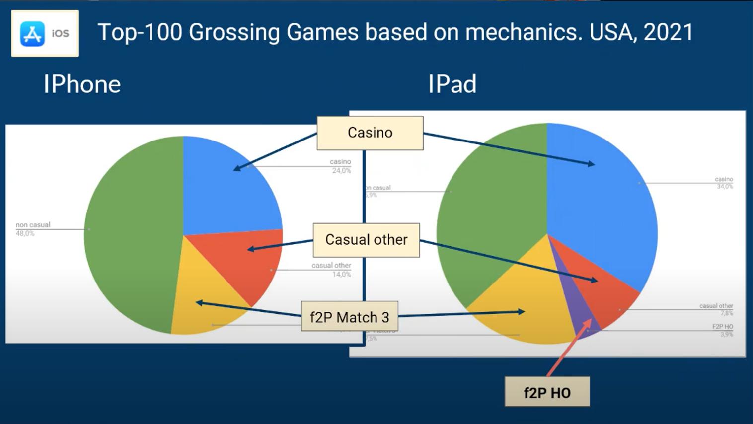 Самые популярные механики мобильных игр в 2021 году