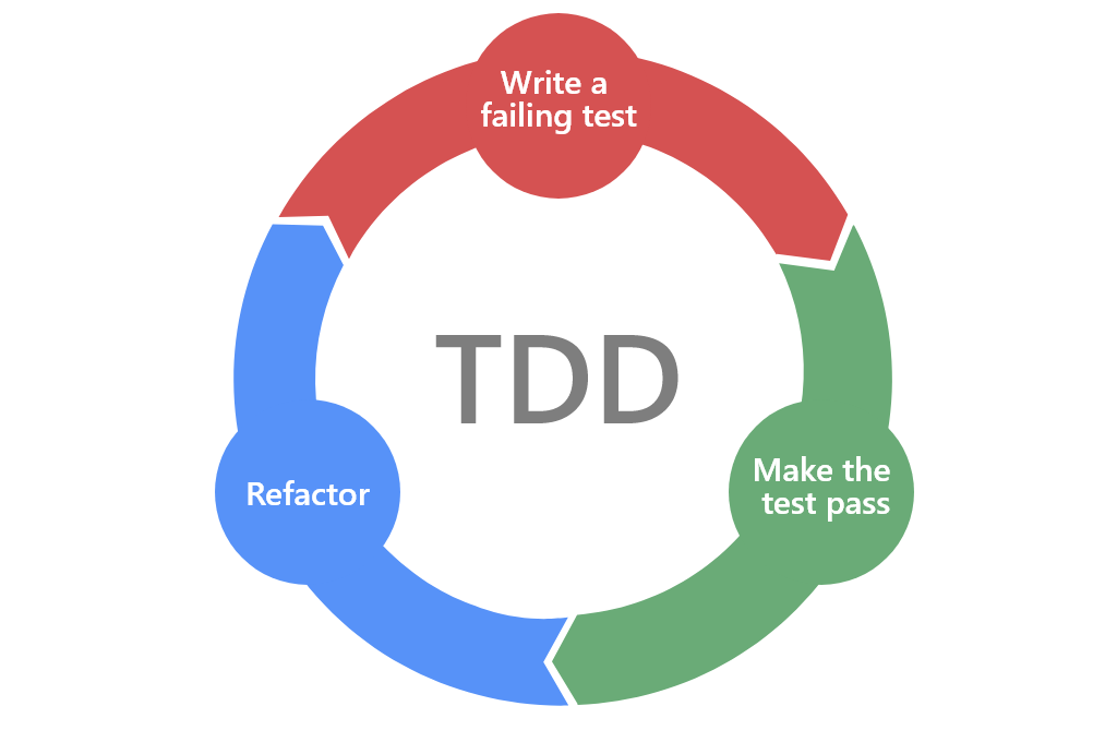 Шаги TDD-разработки